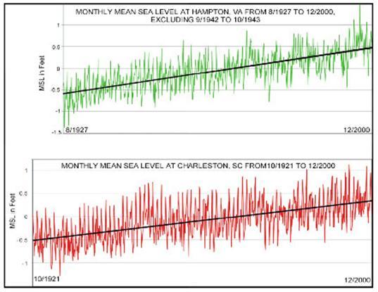 "<img typeof=""foaf:Image"" src=""http://statelibrarync.org/learnnc/sites/default/files/images/1_7_0.jpg"" width=""537"" height=""415"" alt=""Graph of tide gauge data"" title=""Graph of tide gauge data"" />"