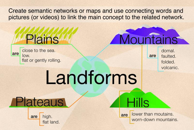 "<img typeof=""foaf:Image"" src=""http://statelibrarync.org/learnnc/sites/default/files/images/landforms.jpg"" width=""1024"" height=""687"" alt=""Semantic network example: Landforms"" title=""Semantic network example: Landforms"" />"