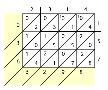 "<img typeof=""foaf:Image"" src=""http://statelibrarync.org/learnnc/sites/default/files/images/lattice-decimals_1.png"" width=""432"" height=""360"" alt=""Lattice multiplication with decimals"" title=""Lattice multiplication with decimals"" />"