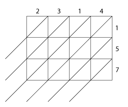 "<img typeof=""foaf:Image"" src=""http://statelibrarync.org/learnnc/sites/default/files/images/lattice2.png"" width=""432"" height=""360"" alt=""Lattice multiplication #3"" title=""Lattice multiplication #3"" />"