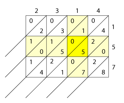 "<img typeof=""foaf:Image"" src=""http://statelibrarync.org/learnnc/sites/default/files/images/lattice3.png"" width=""432"" height=""360"" alt=""Lattice multiplication #4"" title=""Lattice multiplication #4"" />"