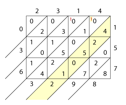 "<img typeof=""foaf:Image"" src=""http://statelibrarync.org/learnnc/sites/default/files/images/lattice4.png"" width=""432"" height=""360"" alt=""Lattice multiplication"" title=""Lattice multiplication"" />"