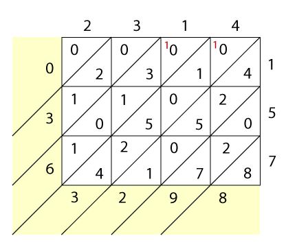 "<img typeof=""foaf:Image"" src=""http://statelibrarync.org/learnnc/sites/default/files/images/lattice5_0.png"" width=""432"" height=""360"" alt=""Lattice multiplication"" title=""Lattice multiplication"" />"