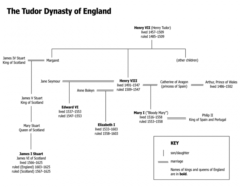 """<img typeof=""""foaf:Image"""" src=""""http://statelibrarync.org/learnnc/sites/default/files/images/tudors.png"""" width=""""1024"""" height=""""800"""" alt=""""The Tudor Dynasty of England"""" title=""""The Tudor Dynasty of England"""" />"""