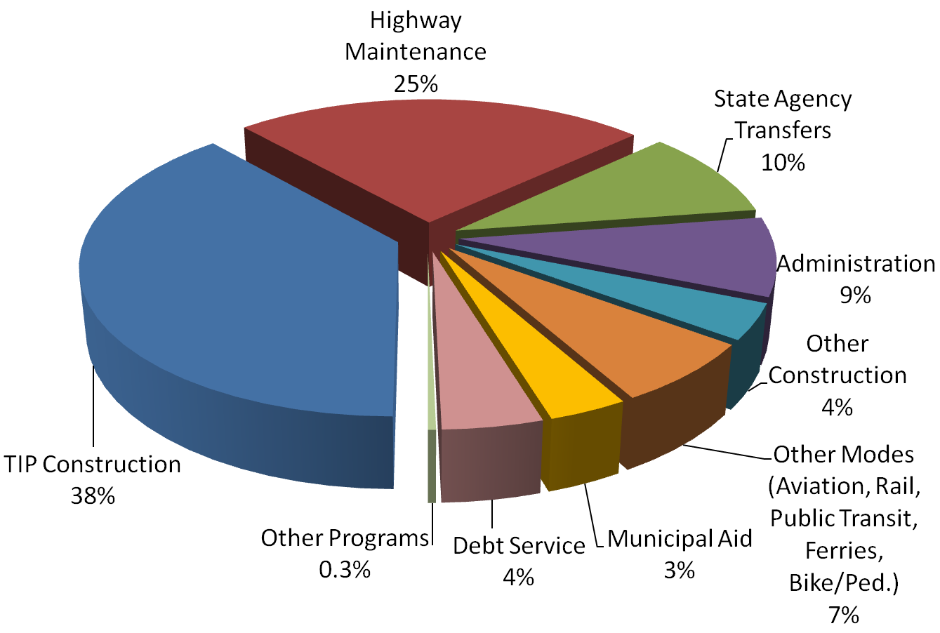 Graph - NC Dept of Transportation funding distribution, 2010-11