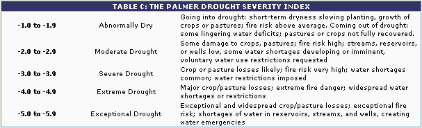 Table C: The Palmer Drought Severity Index