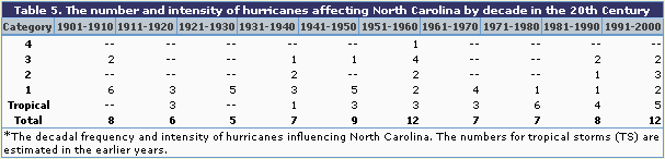 Table 5 The number and intensity of hurricanes in NC by decade