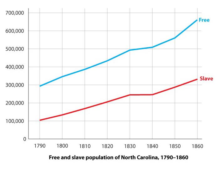Population of North Carolina, 1790-1860