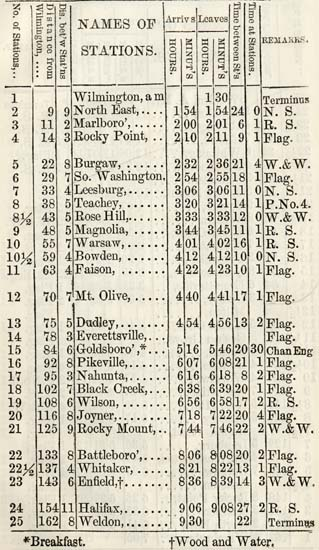 Wilmington and Weldon Railroad timetable-north