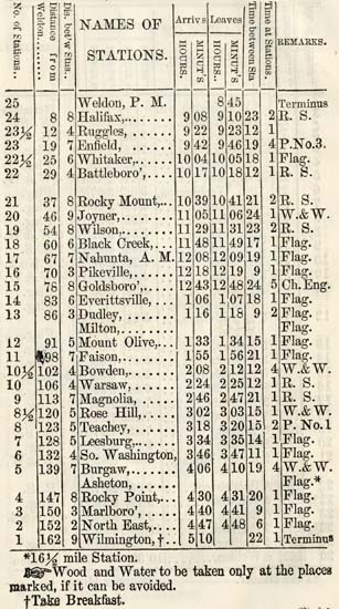 Wilmington and Weldon Railroad timetable-south