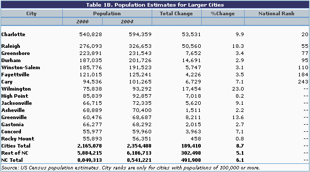 Table 1B: Population Estimates for Larger Cities