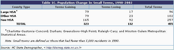 Table 1c: Population Change in Small Towns, 1990-2002