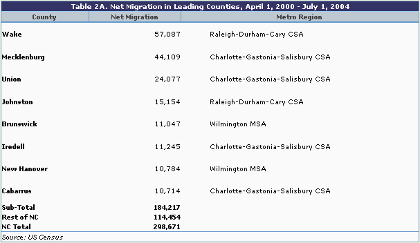 Table 2a: Net migration in leading counties, April 1, 2000 - July 1, 2004