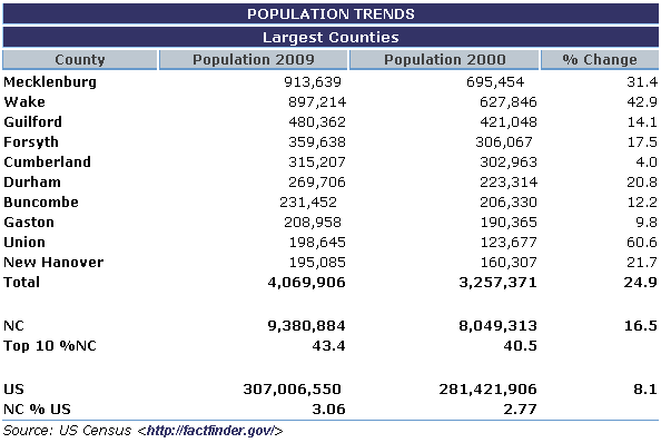 Population Trends - Populous counties