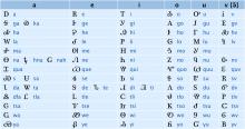 Cherokee syllabary