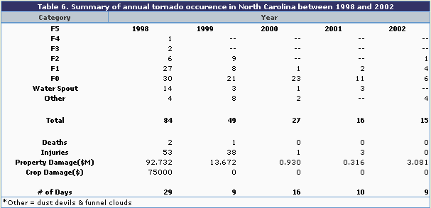 Table 6 Summary of Annual Tornado Occurence in NC Between 1998 - 2002