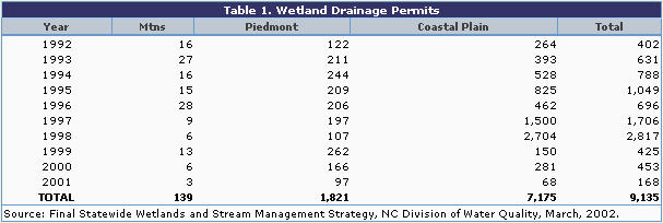 Table 1 - Wetland drainage permits